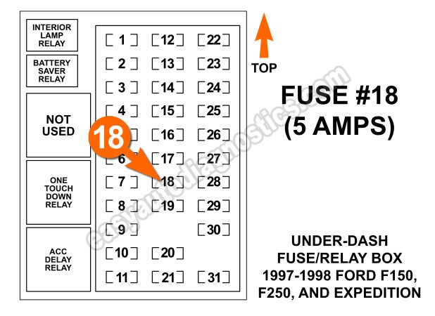 Pleasing In A Dash For 1998 Ford Expedition Fuse Diagram Wiring Cloud Vieworaidewilluminateatxorg