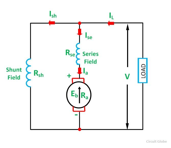 Cool Types Of Dc Motor Shunt Series Compound Wound Motor Circuit Globe Wiring Cloud Uslyletkolfr09Org