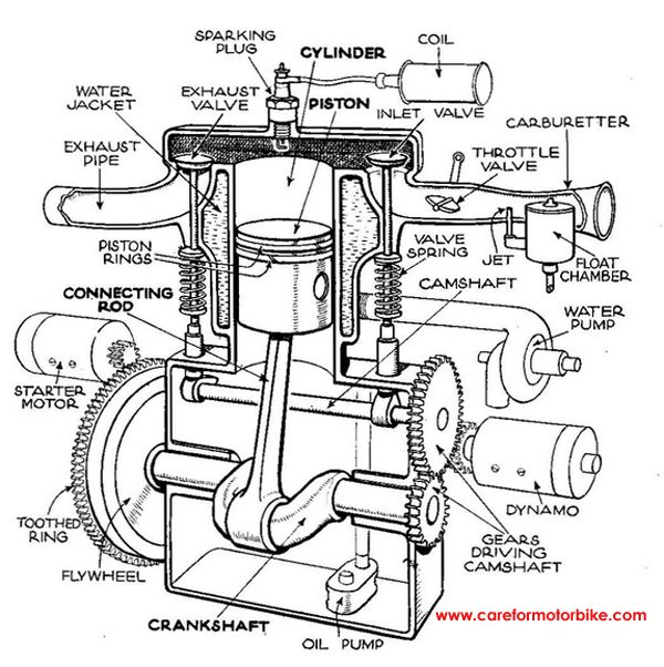 Outstanding Motorcycle Engine Diagrams Wiring Diagram Read Wiring Cloud Rineaidewilluminateatxorg