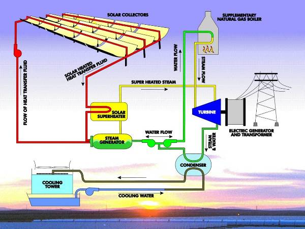 Swell Renewable Energy Center For Climate And Energy Solutions Wiring Cloud Licukosporaidewilluminateatxorg