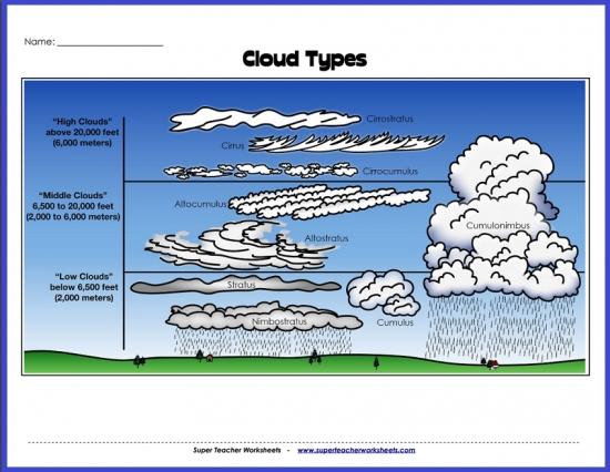 Tremendous Types Of Clouds Diagram Wiring Cloud Ymoonsalvmohammedshrineorg