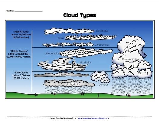 Fantastic Cloud Types Diagram Basic Electronics Wiring Diagram Wiring Cloud Ymoonsalvmohammedshrineorg