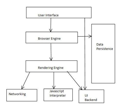 FD_1380] Web Browser Diagram Download DiagramSand Lukep Oxyt Rmine Shopa Mohammedshrine Librar Wiring 101