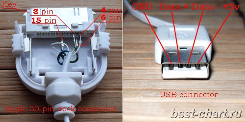 lc_3111] iphone 4 charger cable wiring diagram download diagram  tobiq ilari isra mohammedshrine librar wiring 101