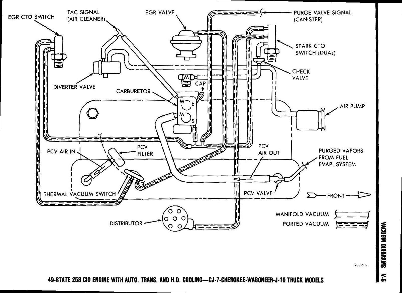 Cool 1979 Jeep Cj7 V8 Wiring Diagram Wiring Diagram Wiring Cloud Hemtshollocom