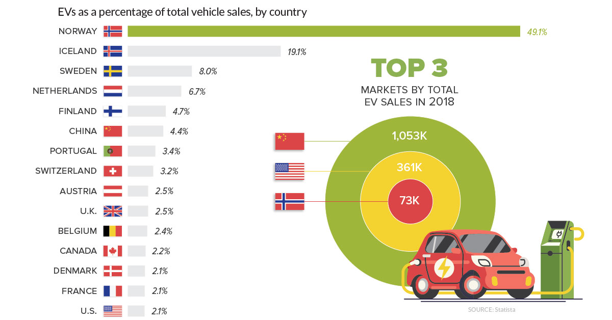Amazing Visualizing Electric Vehicle Sales Around The World Wiring Cloud Licukosporaidewilluminateatxorg