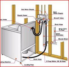 Washer drain hose hookup