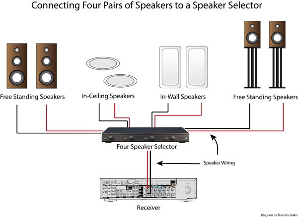 Astounding How To Use A Speaker Selector For Multi Room Audio Audioholics Wiring Cloud Staixaidewilluminateatxorg