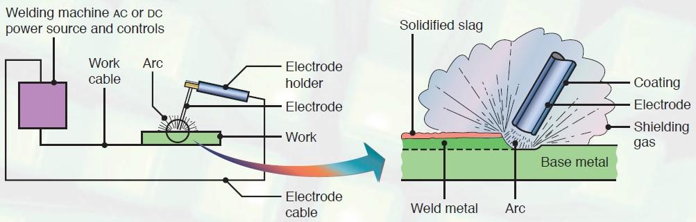 Vs 7720 Arc Welding Diagram What Is Arc Welding Wiring Diagram