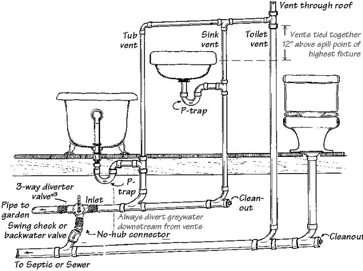 Ts 8691 Bathroom Sink Plumbing Diagram Plumbing Know How Pinterest Free Diagram