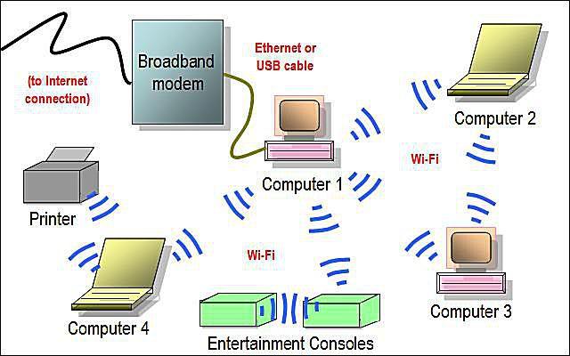 Superb Network Diagram Layouts Home Network Diagrams Wiring Cloud Animomajobocepmohammedshrineorg