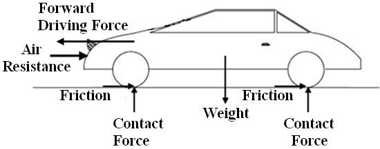 Awe Inspiring Free Body Diagram Excel Physics Wiring Cloud Mousmenurrecoveryedborg