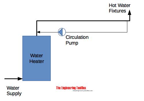 Awe Inspiring Hot Water Return Piping Wiring Cloud Icalpermsplehendilmohammedshrineorg