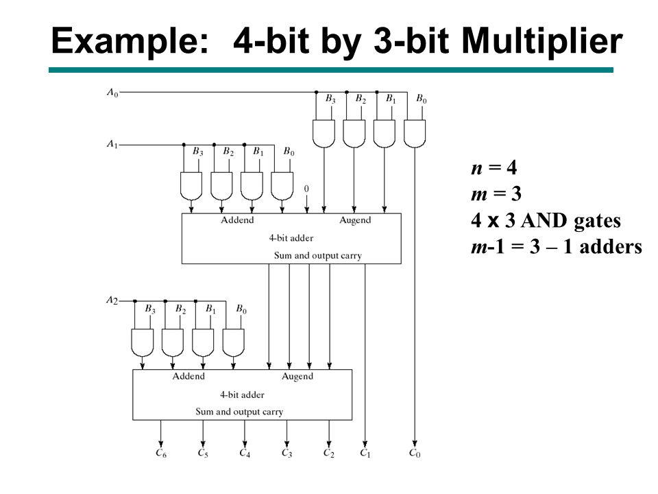 Zr 4762  4 Bit Multiplier Logic Diagram Free Diagram