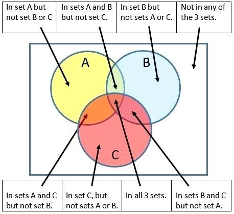 HR_2753] Logic Venn Diagram Calculator Free DiagramMonoc Majo Umize Penghe Isra Mohammedshrine Librar Wiring 101
