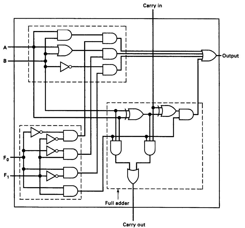 1 Bit Alu Logic Diagram Dual Battery Wiring Diagram For Dually For Wiring Diagram Schematics
