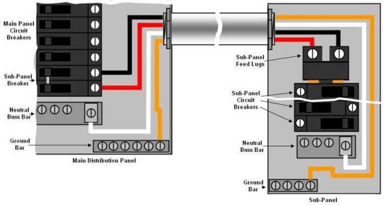 Astonishing Installing An Electrical Distribution Sub Panel Part 2 Wiring Cloud Domeilariaidewilluminateatxorg