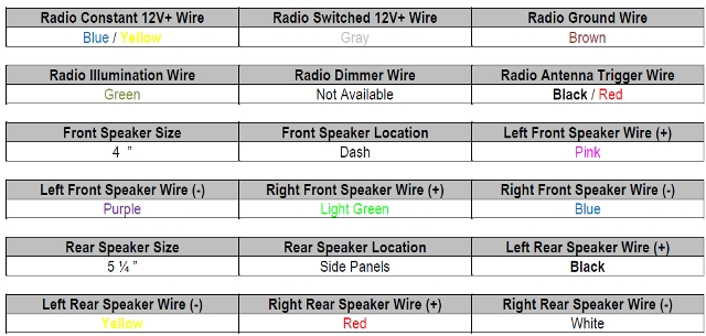 Wiring Diagram For 1997 Honda Civic Radio