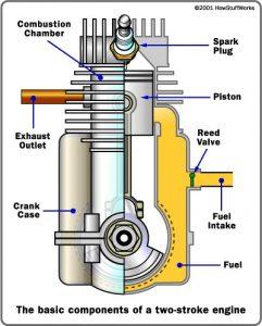 [GJFJ_338]  AM_7647] Stroke Dirt Bike Engine Diagram 2 Stroke Engine Diagram Schematic  Wiring | Bike Engine Diagram |  | Momece Over Oliti Mentra Mohammedshrine Librar Wiring 101