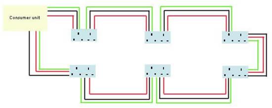 Phenomenal Wiring A Ring Main Electrical Wiring Wiring A Circuit Wiring Cloud Faunaidewilluminateatxorg