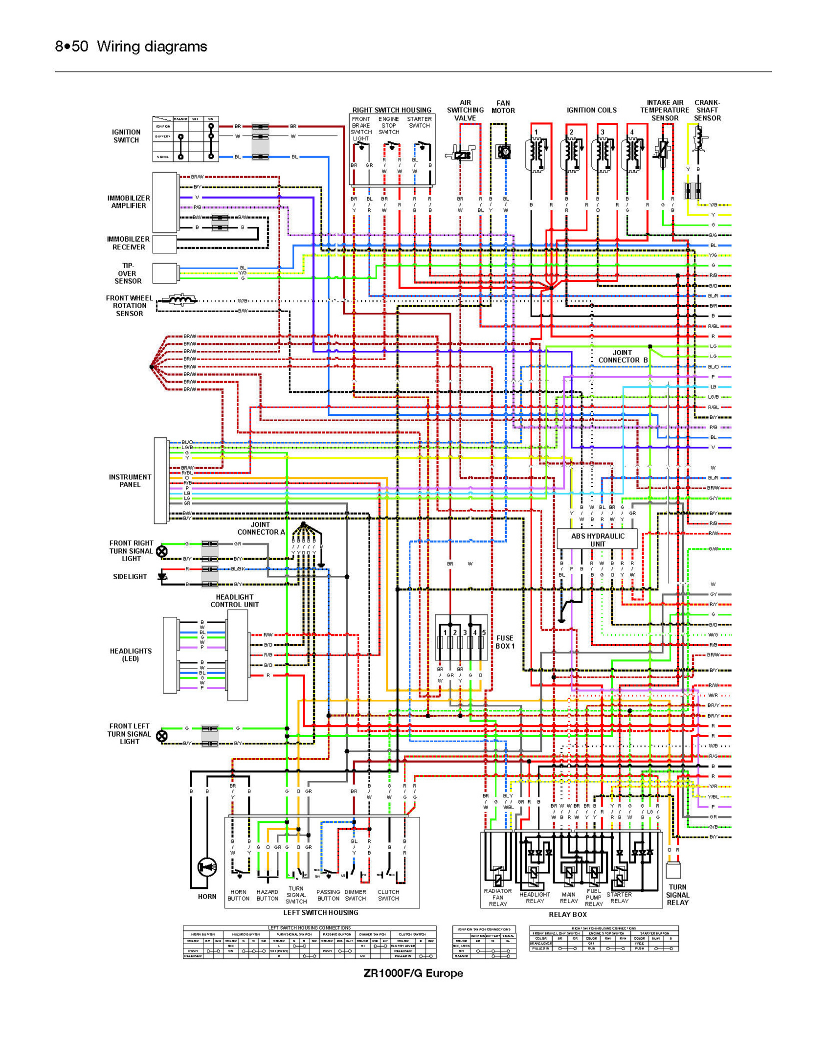 Pleasant Kawasaki Z1000 Wiring Diagram Wiring Diagram Database Wiring Cloud Icalpermsplehendilmohammedshrineorg