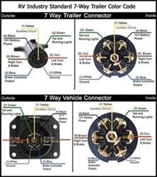 Fantastic Pollak Trailer Wiring Diagram Basic Electronics Wiring Diagram Wiring Cloud Licukshollocom