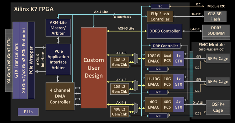 [FPWZ_2684]  XS_1548] Virtex 7 Block Diagram Download Diagram | Virtex 7 Block Diagram |  | Www Mohammedshrine Librar Wiring 101