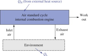 Fine External Combustion Engine An Overview Sciencedirect Topics Wiring Cloud Xortanetembamohammedshrineorg