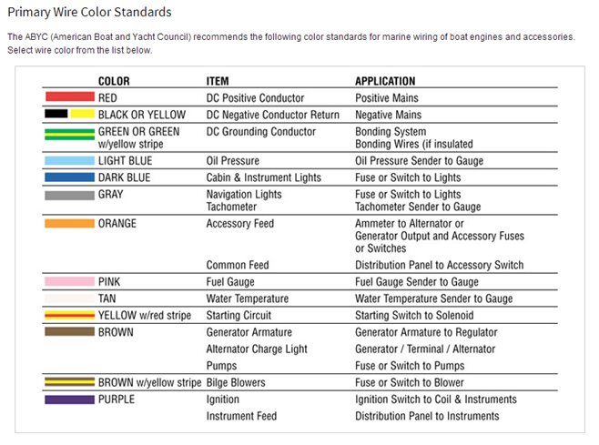 Yamaha Outboard Harness Color Codes Wiring Diagrams