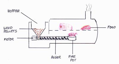 [SCHEMATICS_4US]  TM_6961] Traeger Schematic | Wire Schematic For Traeger |  | Atota Onom Umize Monoc Mentra Retr Hopad Scata Sulf Lopla Funi Wigeg  Mohammedshrine Librar Wiring 101