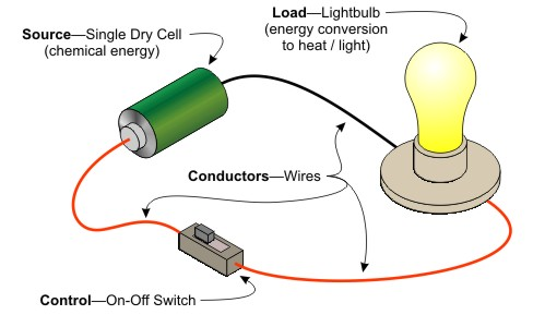 Surprising Notes On Current Electricity Grade 7 Science Electricity Wiring Cloud Loplapiotaidewilluminateatxorg