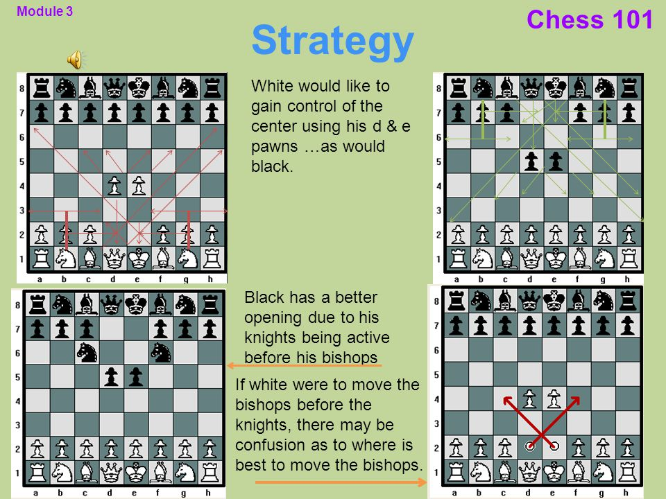 Cool Module 3 Chess 101 Strategy Strategy Refers To An Overall Plan To Wiring Cloud Domeilariaidewilluminateatxorg
