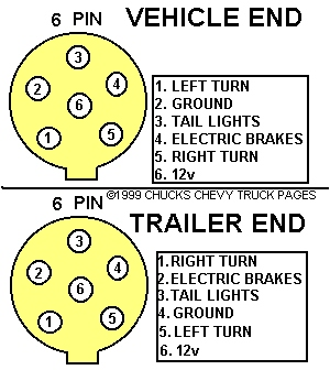 [DIAGRAM_38ZD]  SS_3038] Tractor 7 Pin Connector Wiring Diagram Free Diagram | Wiring Diagram For 6 Pin Trailer Connection |  | Ndine Mimig Clesi Xortanet Funi Gray Onom Denli Mohammedshrine Librar Wiring  101