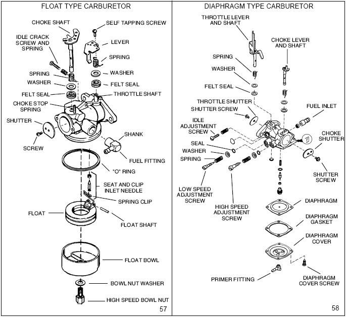 Awe Inspiring Tecumseh Carburetor Diagram Carburetor Diagram Tecumseh Wiring Cloud Staixaidewilluminateatxorg