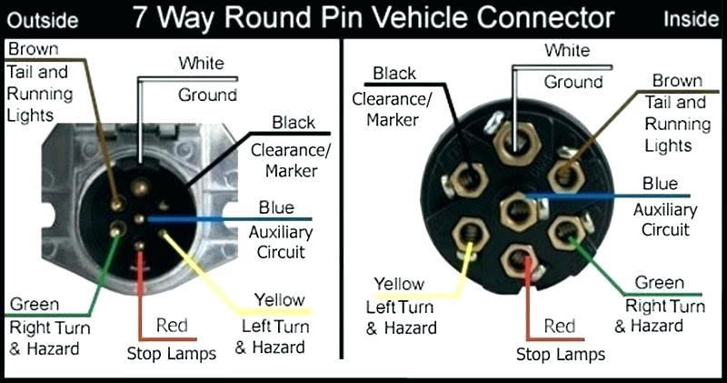 [ZTBE_9966]  ST_0067] Way Round Trailer Plug Wiring Diagram Furthermore 7 Wire Trailer | 7 Way Tractor Trailer Wiring Diagram |  | Targ Eumqu Omit Lotap Mohammedshrine Librar Wiring 101