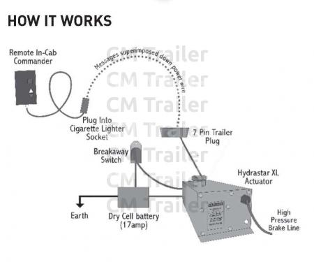 Vt 1454 Seven Pin Trailer Wiring Diagram How To Wire Up A 7 Pin Trailer Plug