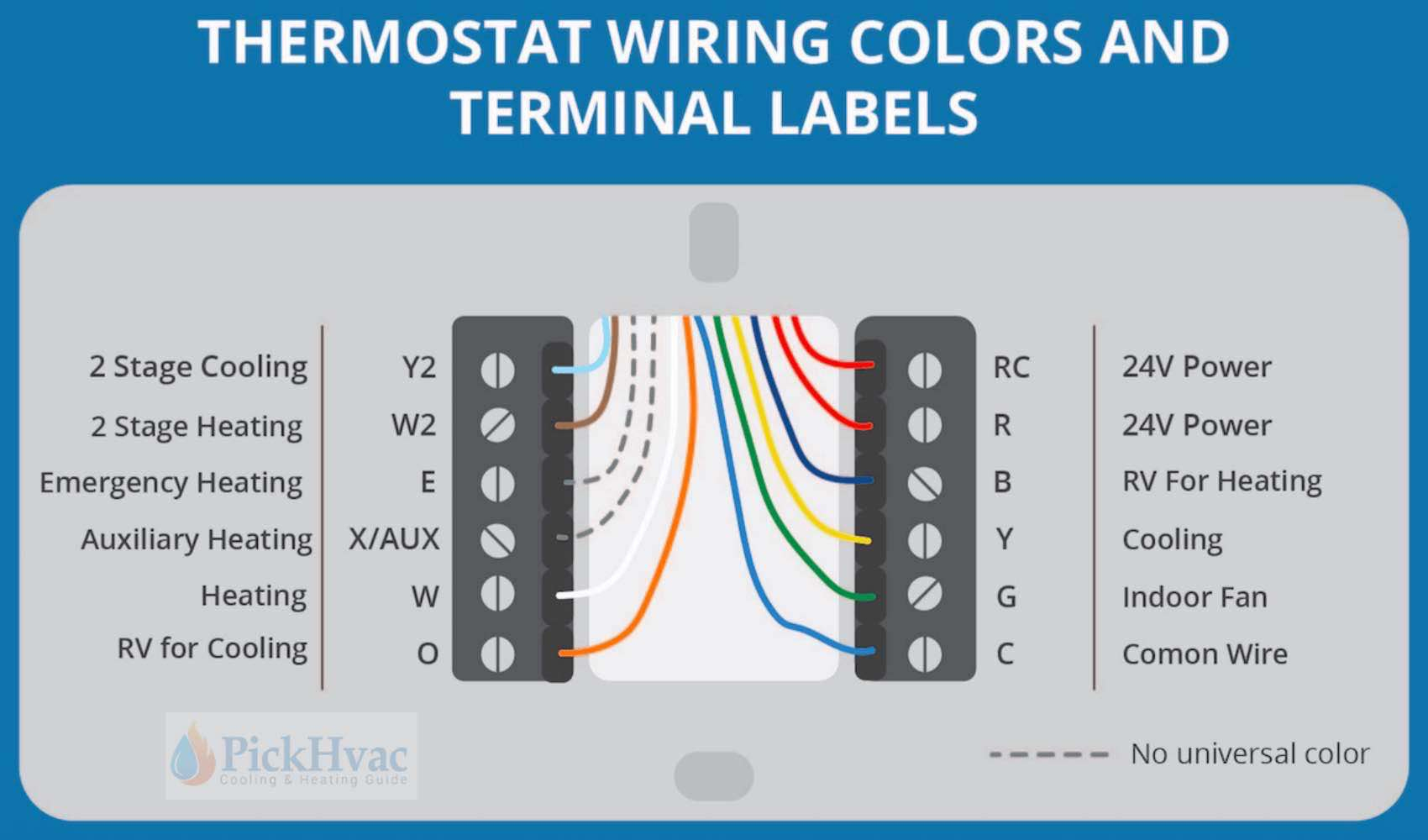 Wondrous Thermostat Wiring Guide Online Wiring Diagram Wiring Cloud Photboapumohammedshrineorg