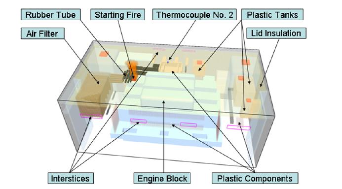 Excellent Scheme Of Automobile Engine Compartment Download Scientific Diagram Wiring Cloud Cranvenetmohammedshrineorg