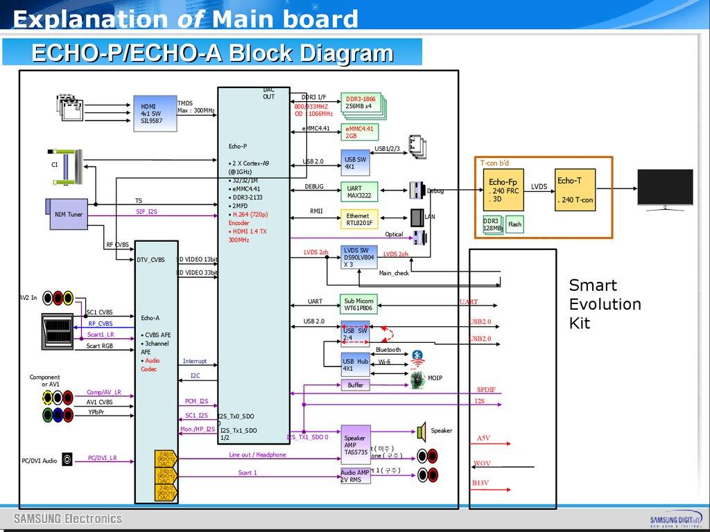ZR_7107] Diagram Led Tv Schematic WiringPhon Renstra Fr09 Librar Wiring 101