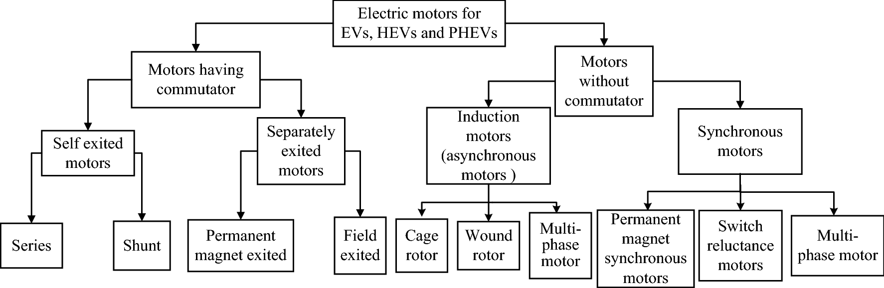 Fabulous A Comprehensive Review On Hybrid Electric Vehicles Architectures Wiring Cloud Monangrecoveryedborg