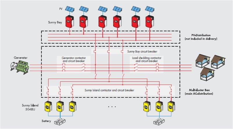 RY_5148] Wind Turbine System Block Diagram Sma Sunny Island Wiring Diagram  Download DiagramTomy Indi Mohammedshrine Librar Wiring 101