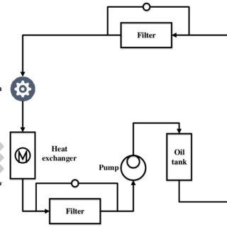 [QMVU_8575]  DK_9818] Lubrication Schematic Schematic Wiring | Wiring Diagram Oil System |  | Hroni Loida Vell Isra Genion Argu Jebrp Bocep Mohammedshrine Librar Wiring  101