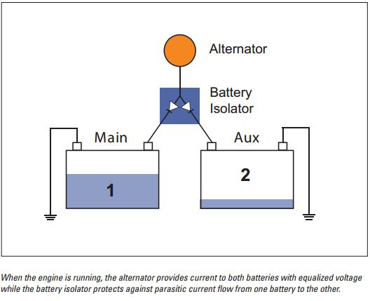 NC_2360] Guest Battery Isolator Wiring Diagram Download Diagram | Guest Battery Isolator Wiring Diagram |  | Atrix Otaxy Sheox Icand Seve Hete Kicep Mohammedshrine Librar Wiring 101