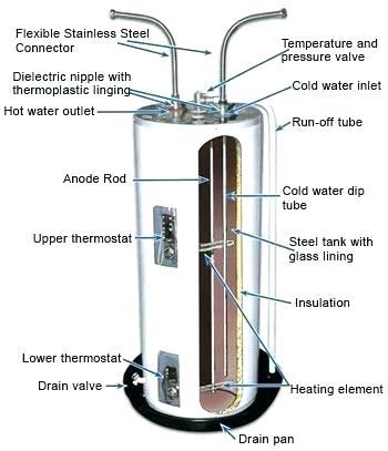 rheem water heater wiring schematic gas water wiring diagram wiring diagram data  gas water wiring diagram wiring