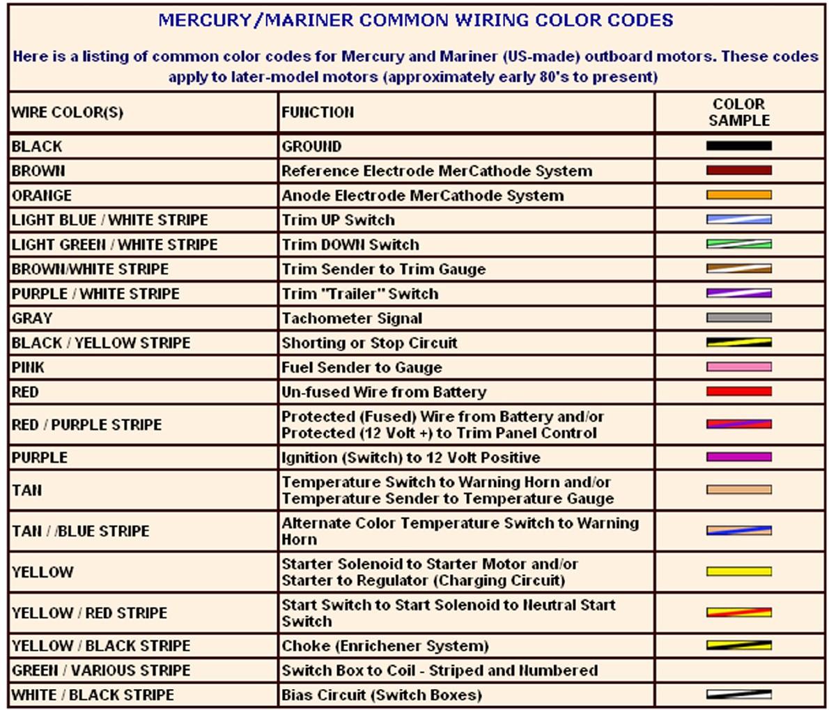 [ZTBE_9966]  Pioneer Car Audio Wiring Color Codes -88 Dodge D150 Fuse Box Diagram |  Begeboy Wiring Diagram Source | Pioneer Car Audio Wiring Color Codes |  | Begeboy Wiring Diagram Source