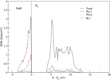 Remarkable Structural And Mechanical Properties Of Alkali Hydrides Investigated Wiring Cloud Xortanetembamohammedshrineorg