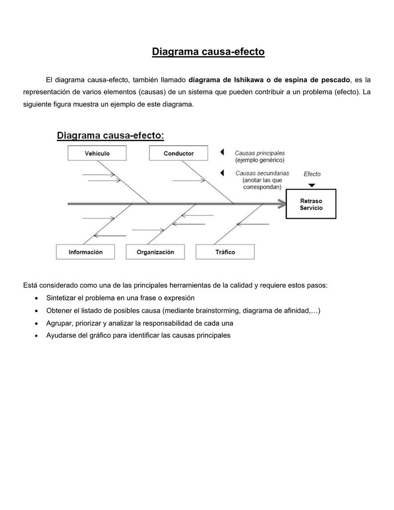 Terrific Diagrama Causa Efecto Pdf Wiring Cloud Genionhyedimohammedshrineorg