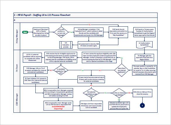 Wondrous Process Flow Diagram Examples Online Wiring Diagram Wiring Cloud Orsalboapumohammedshrineorg