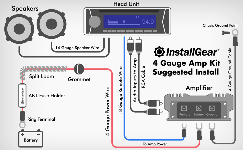 Awesome Installgear 4 Gauge Complete Amp Kit Amplifier Installation Wiring Wire Wiring Cloud Domeilariaidewilluminateatxorg