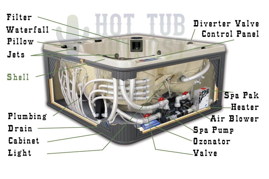 ez_7936] wiring a hot tub blower wiring diagram  cular aidew illuminateatx librar wiring 101